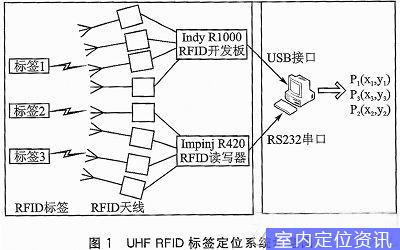 在传统的无线传感器网络中,基于测距的定位方法主要依赖的测量参数